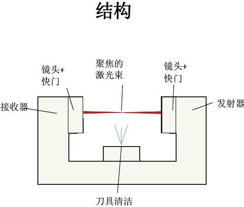 激光接收电路pin