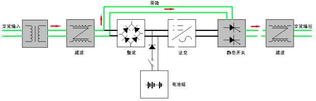 波特电源 gnbd300220电力逆变电源系统