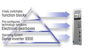 EVS9300-ES  标准型伺服控制器