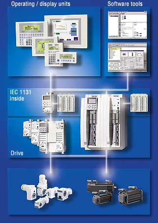 Lenze Automation