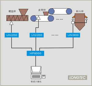 HP8000过程称重混配控制系统
