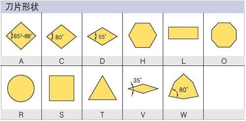 铣加工刀片编码系统(ISO)