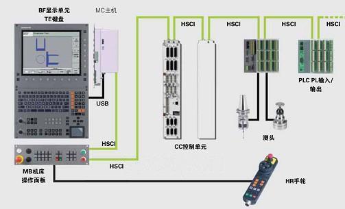 iTNC 530 HSCI数控系统