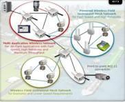 工业以太网/无线技术产品