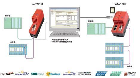 通讯协议自由转换网关netTAP 50 / 100